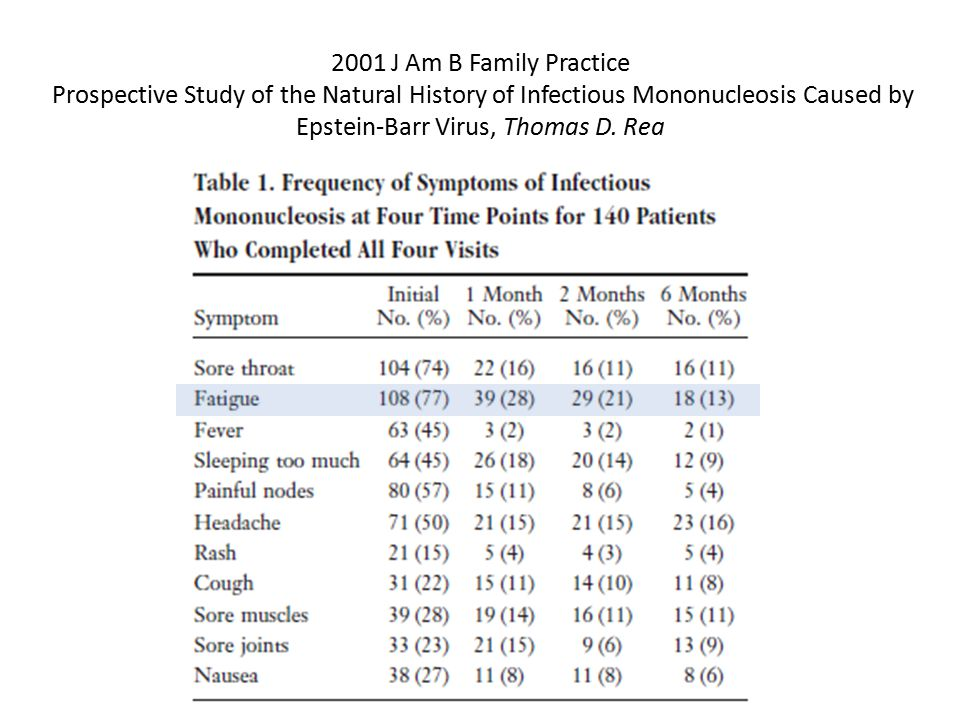2001 J Am B Family Practice Prospective Study of the Natural History of Infectious Mononucleosis Caused by Epstein-Barr Virus, Thomas D.