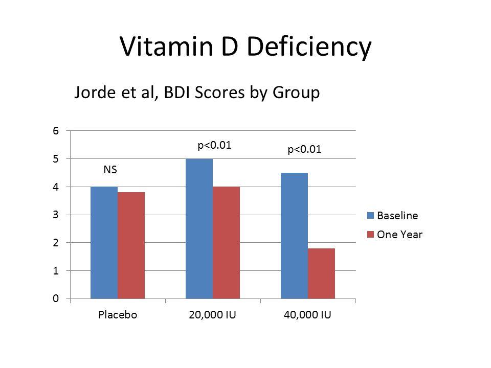 Vitamin D Deficiency Jorde et al, BDI Scores by Group p<0.01