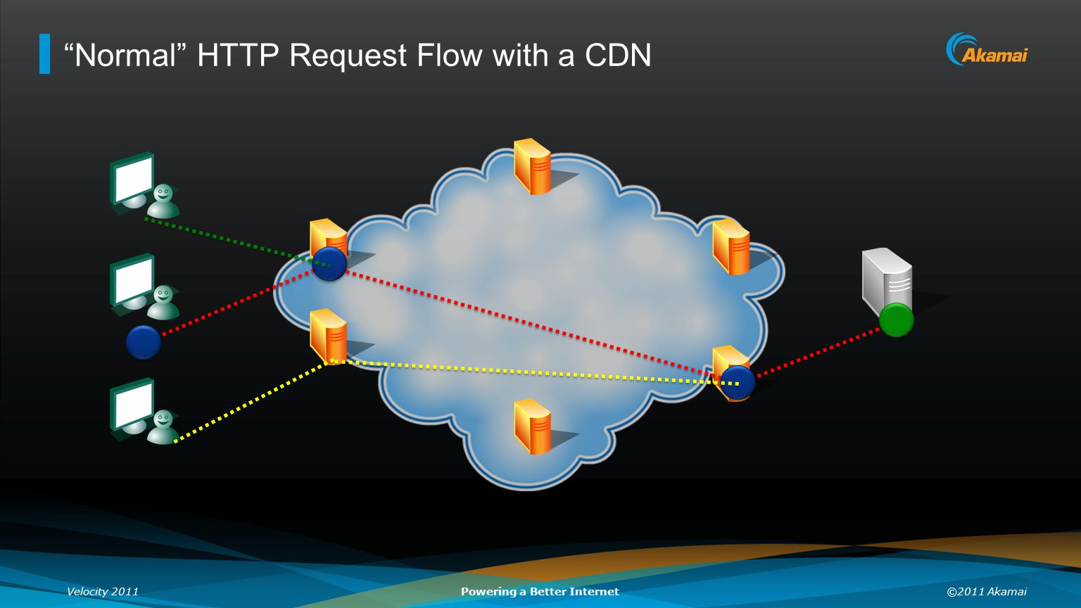 Normal HTTP Request Flow with a CDN