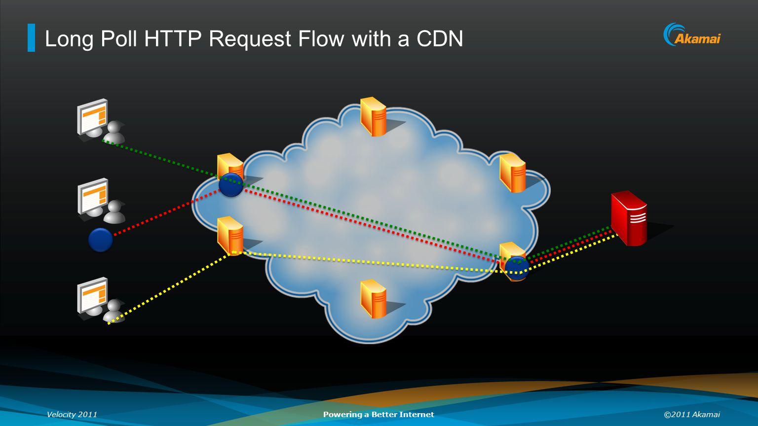 Long Poll HTTP Request Flow with a CDN
