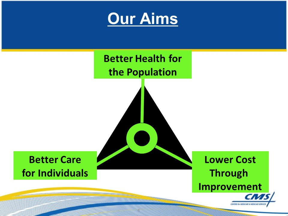 Our Aims Better Health for the Population Better Care for Individuals