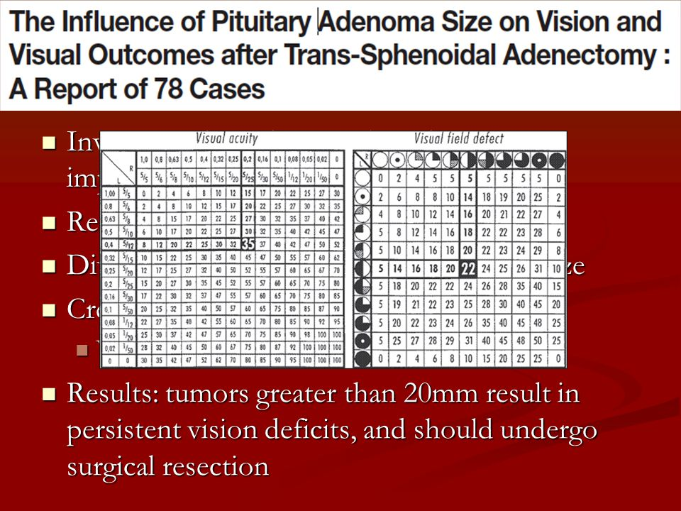 Research Investigated the degree of residual VF impairment with size of adenoma. Retrospective analysis.