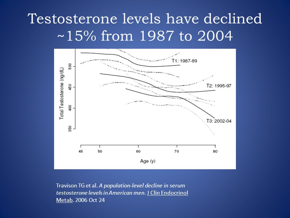 Testosterone levels have declined ~15% from 1987 to 2004