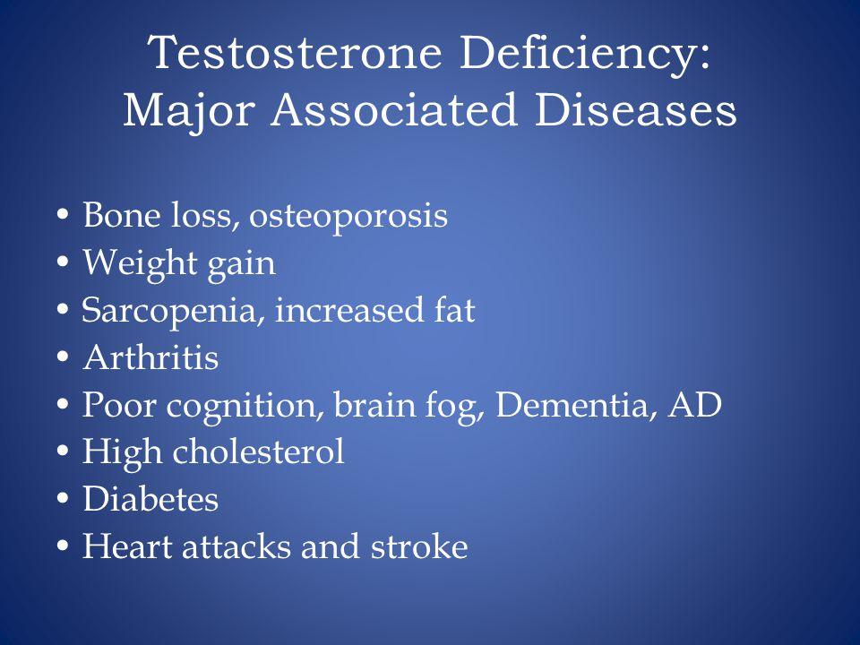 Testosterone Deficiency: Major Associated Diseases