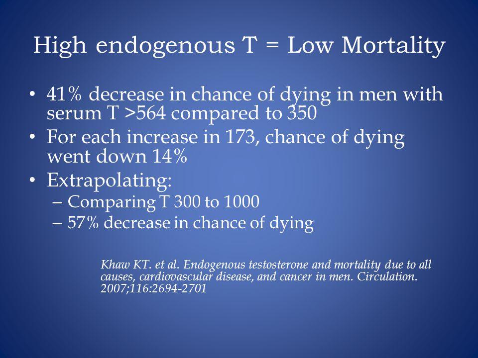 High endogenous T = Low Mortality