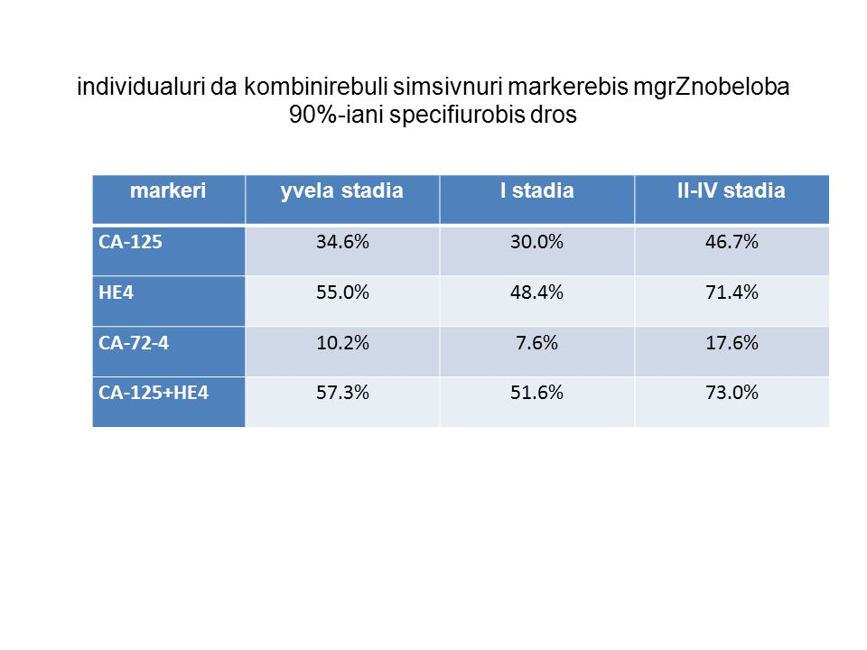 individualuri da kombinirebuli simsivnuri markerebis mgrZnobeloba 90%-iani specifiurobis dros