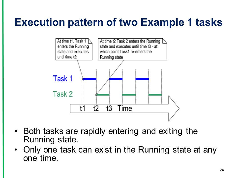 Execution pattern of two Example 1 tasks
