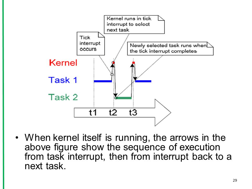 When kernel itself is running, the arrows in the above figure show the sequence of execution from task interrupt, then from interrupt back to a next task.