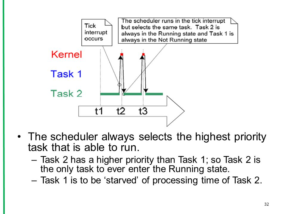 The scheduler always selects the highest priority task that is able to run.