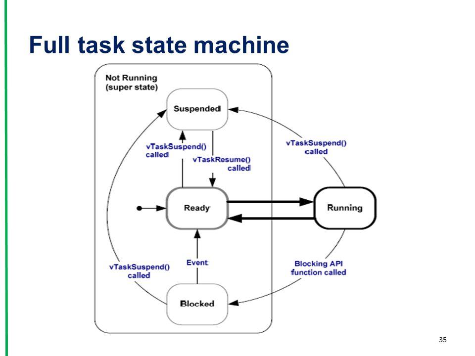Full task state machine