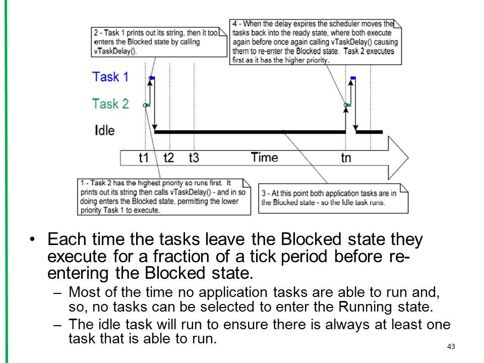 Each time the tasks leave the Blocked state they execute for a fraction of a tick period before re-entering the Blocked state.