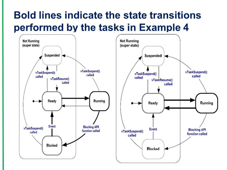Bold lines indicate the state transitions performed by the tasks in Example 4