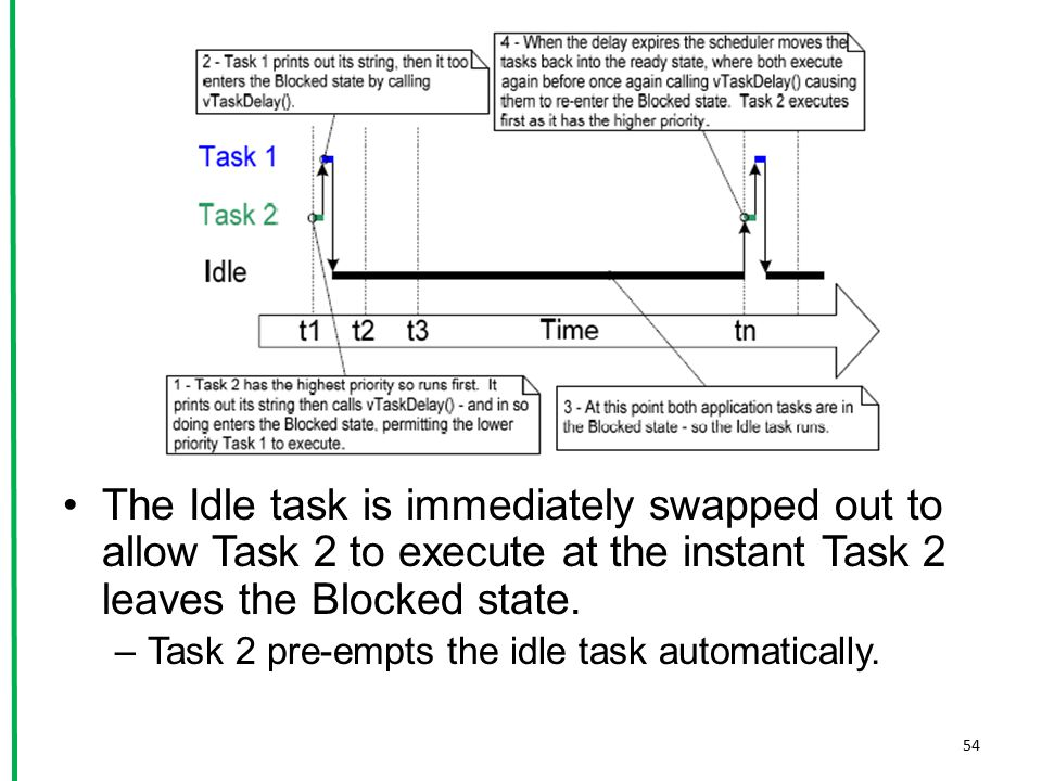 The Idle task is immediately swapped out to allow Task 2 to execute at the instant Task 2 leaves the Blocked state.