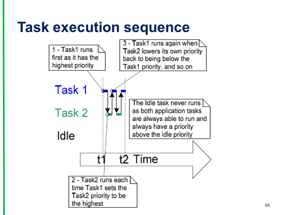 Task execution sequence