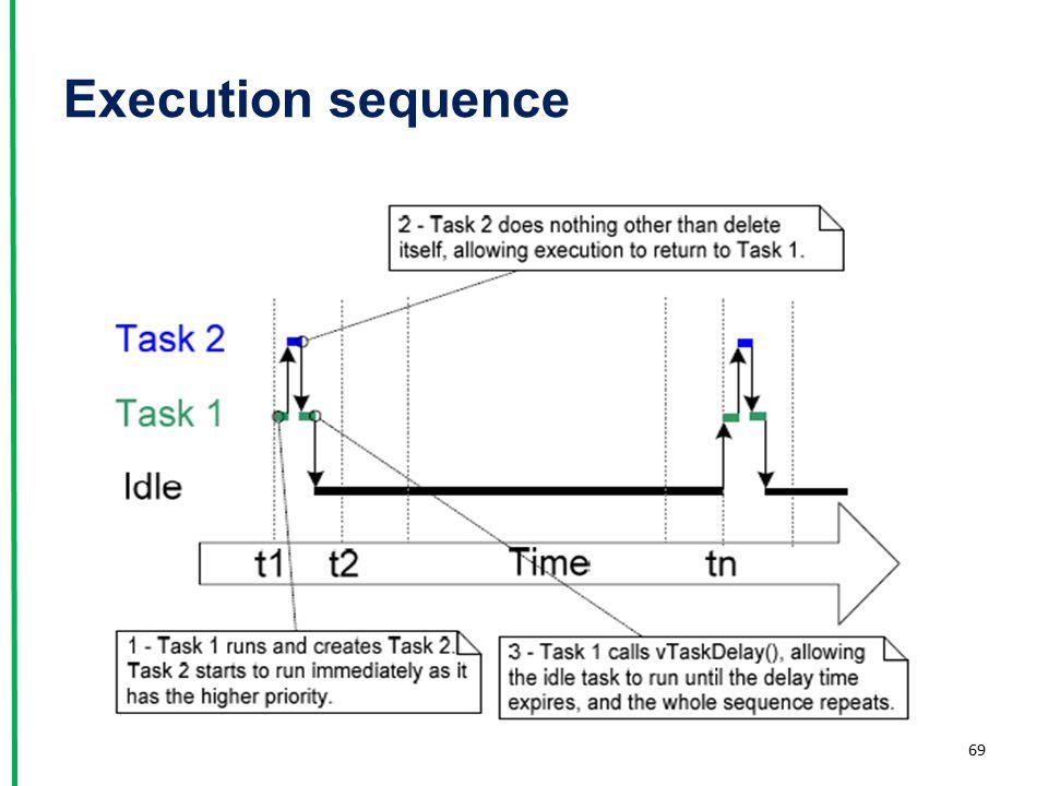 Execution sequence