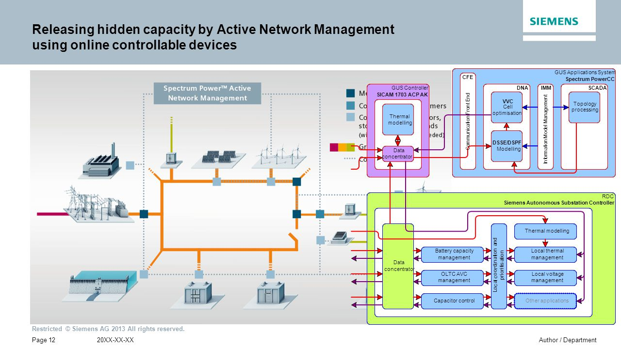 Siemens Autonomous Substation Controller