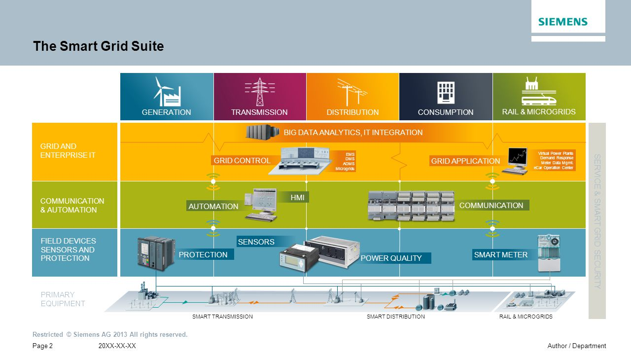 The Smart Grid Suite SERVICE & SMART GRID SECURITY GENERATION