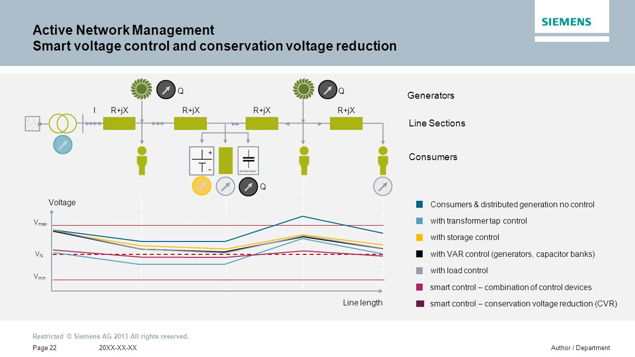 Active Network Management Smart voltage control and conservation voltage reduction