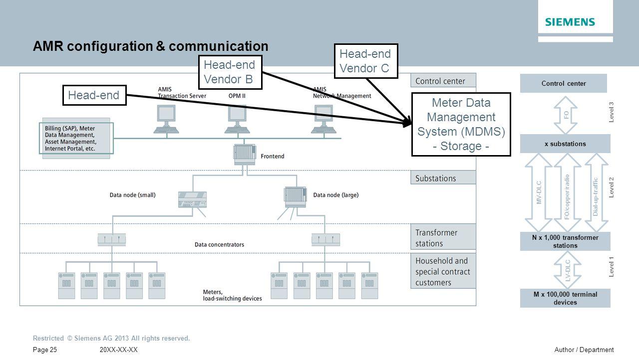AMR configuration & communication
