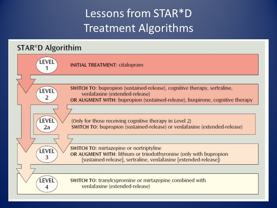 Lessons from STAR*D Treatment Algorithms
