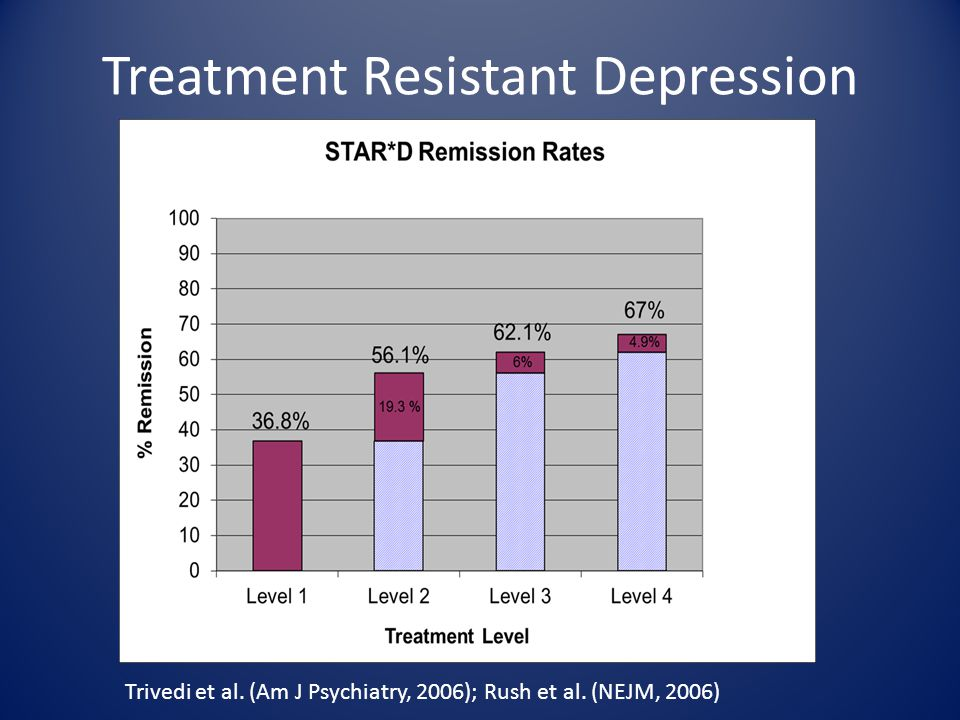 Treatment Resistant Depression