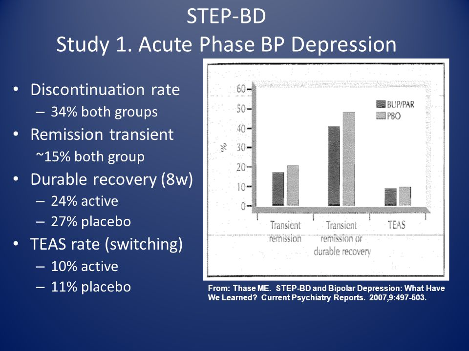 STEP-BD Study 1. Acute Phase BP Depression