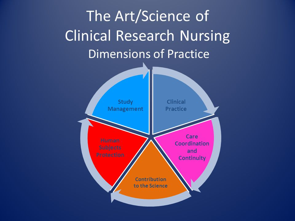The Art/Science of Clinical Research Nursing