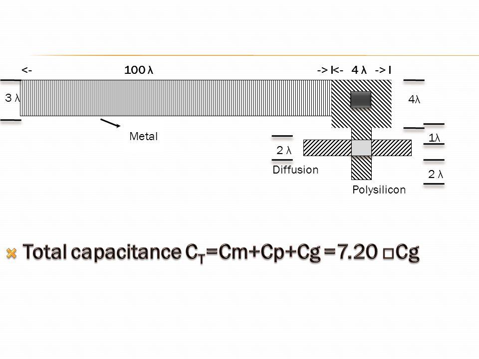 Total capacitance CT=Cm+Cp+Cg =7.20 □Cg