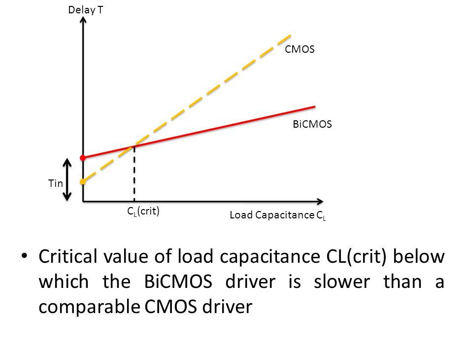 Delay T CMOS. BiCMOS. Tin. CL(crit) Load Capacitance CL.