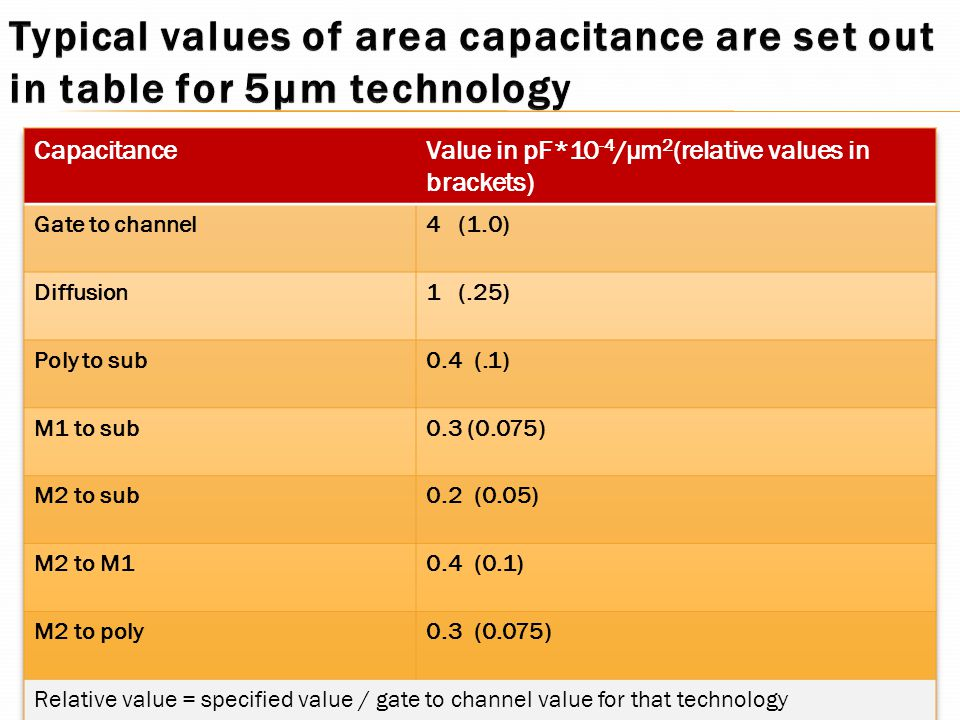 Typical values of area capacitance are set out in table for 5µm technology