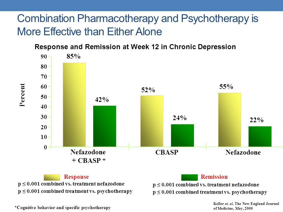 Response and Remission at Week 12 in Chronic Depression