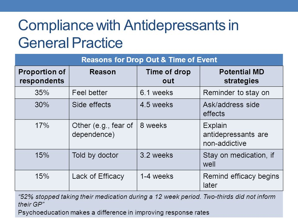Compliance with Antidepressants in General Practice