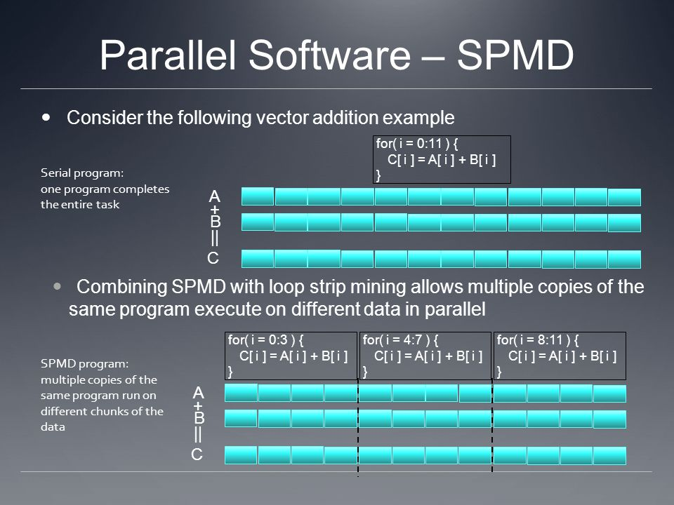 Parallel Software – SPMD