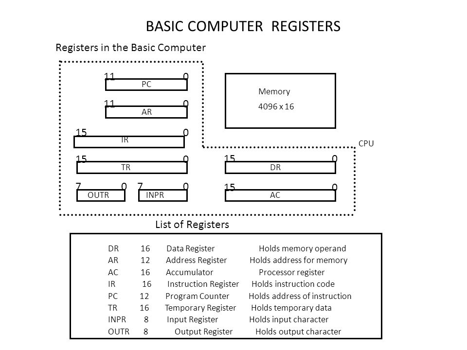 BASIC COMPUTER REGISTERS