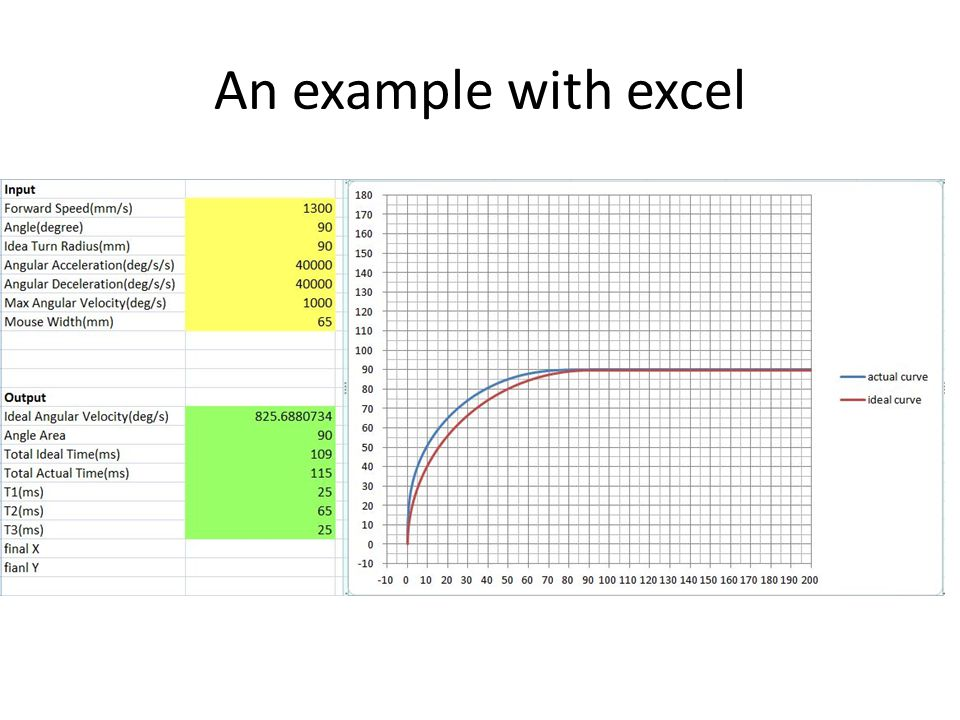 An example with excel