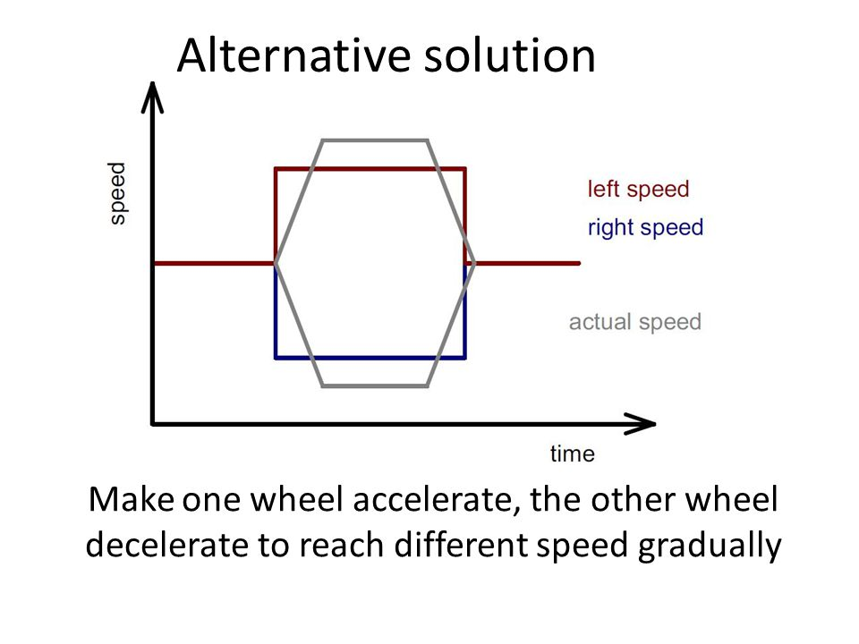 Alternative solution Make one wheel accelerate, the other wheel decelerate to reach different speed gradually.