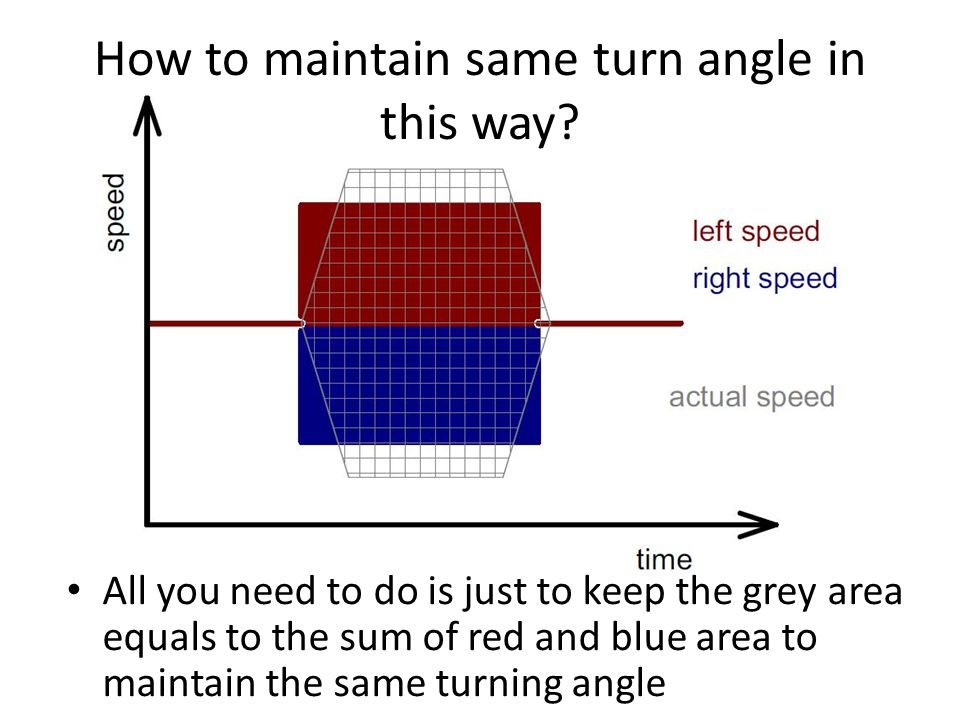 How to maintain same turn angle in this way