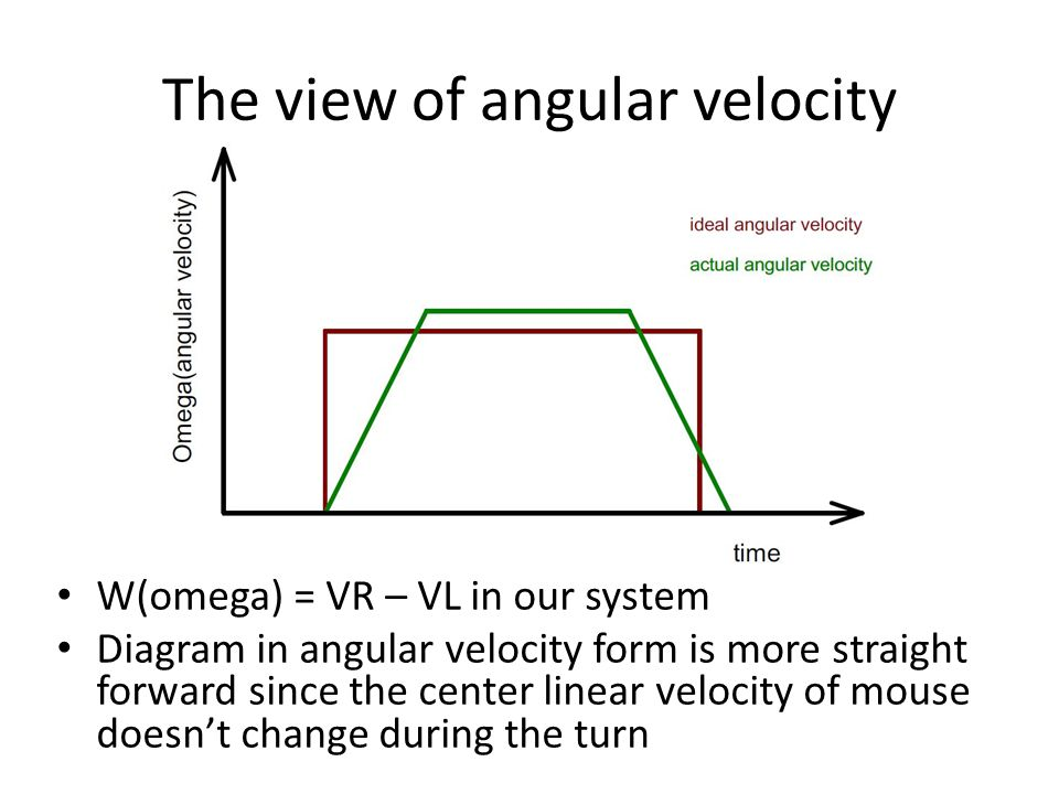 The view of angular velocity
