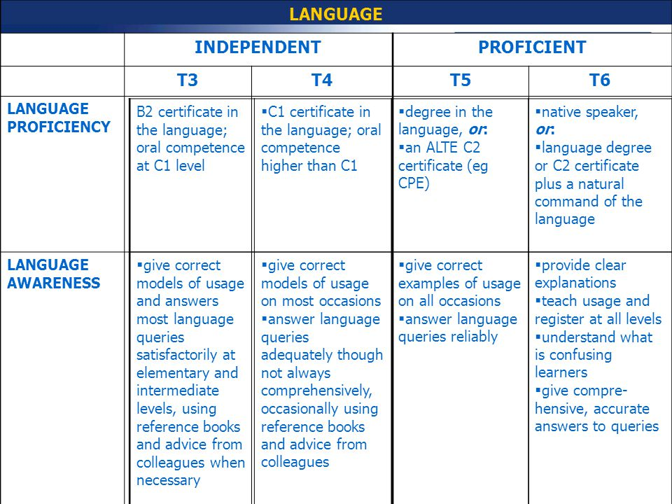 LANGUAGE INDEPENDENT PROFICIENT T3 T4 T5 T6