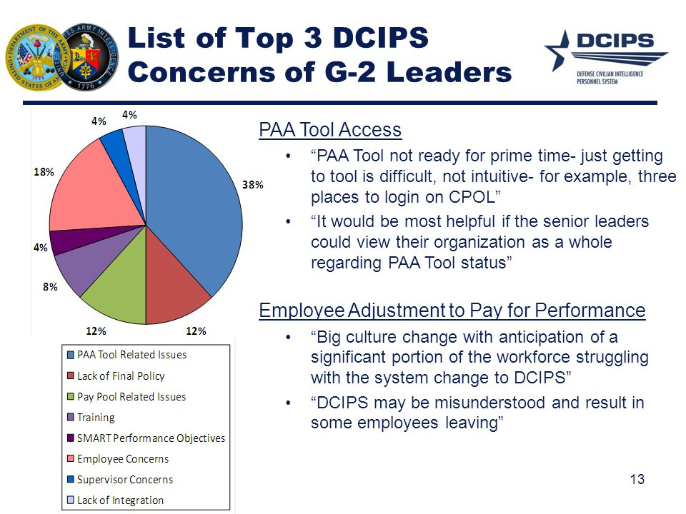 List of Top 3 DCIPS Concerns of G-2 Leaders