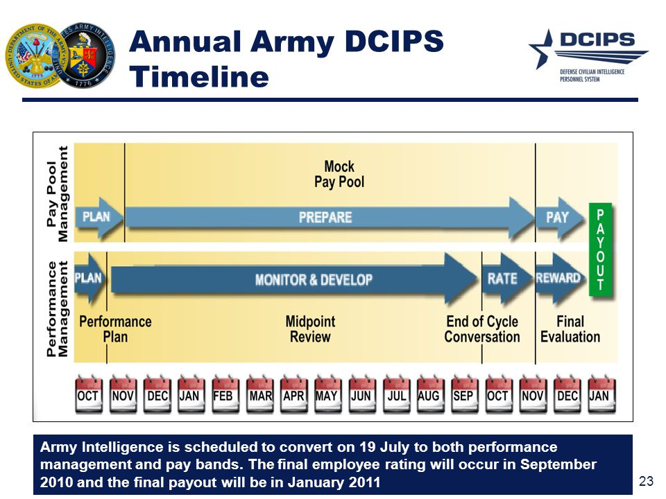 Annual Army DCIPS Timeline
