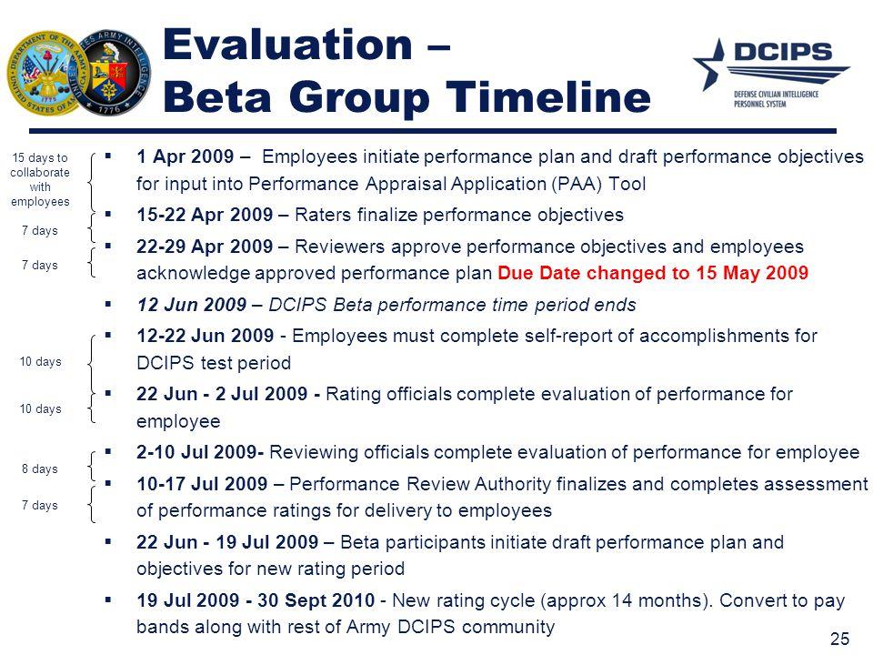 Evaluation – Beta Group Timeline