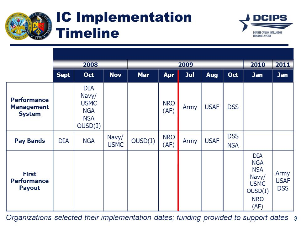 IC Implementation Timeline