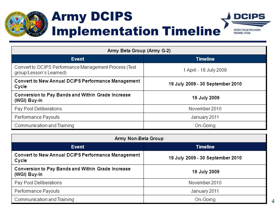 Army DCIPS Implementation Timeline