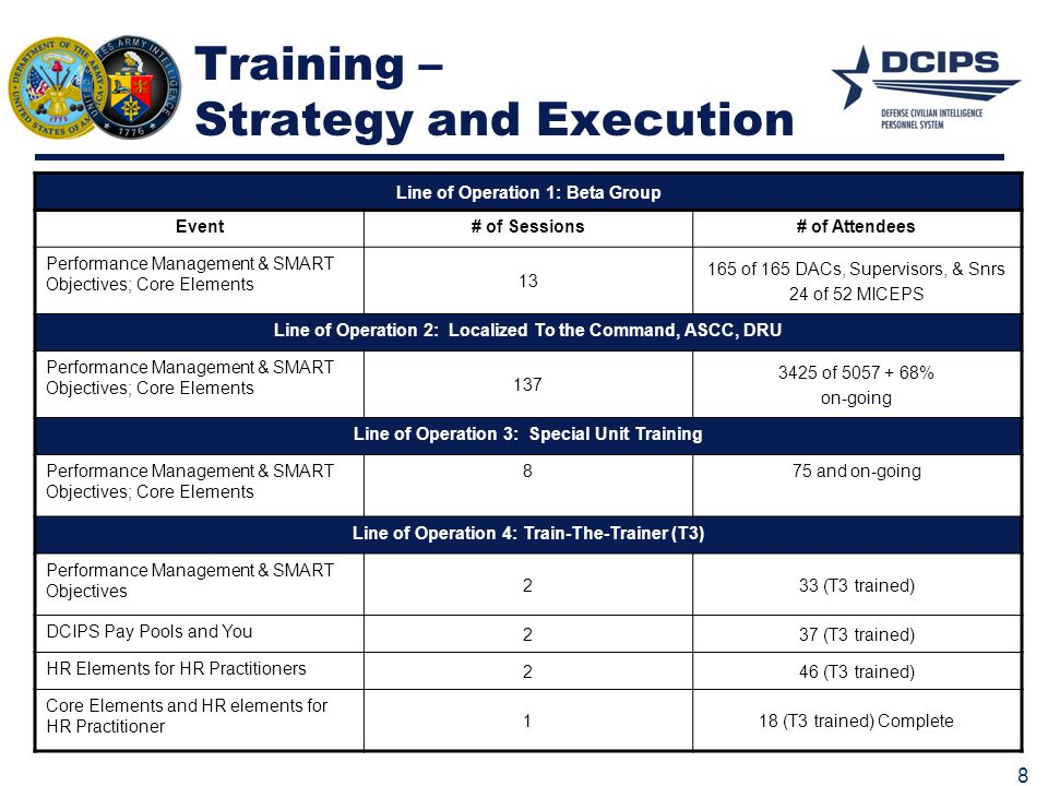 Training – Strategy and Execution