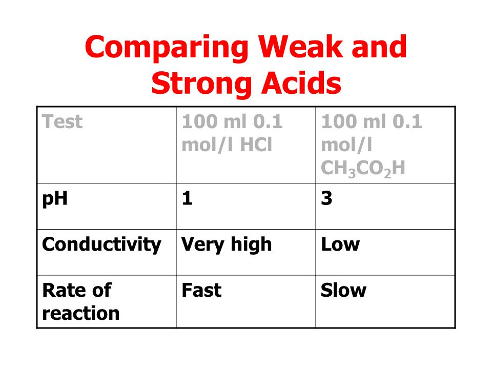 Comparing Weak and Strong Acids