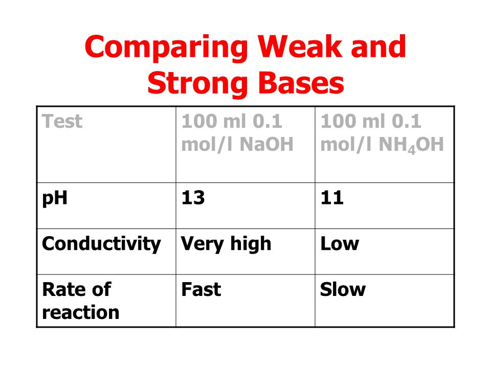 Comparing Weak and Strong Bases