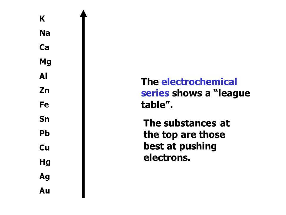 The electrochemical series shows a league table .