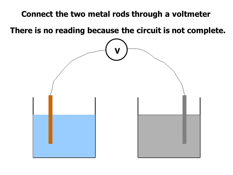 Connect the two metal rods through a voltmeter