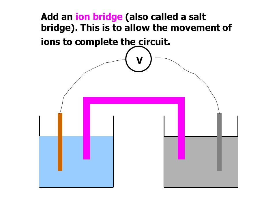 Add an ion bridge (also called a salt bridge)
